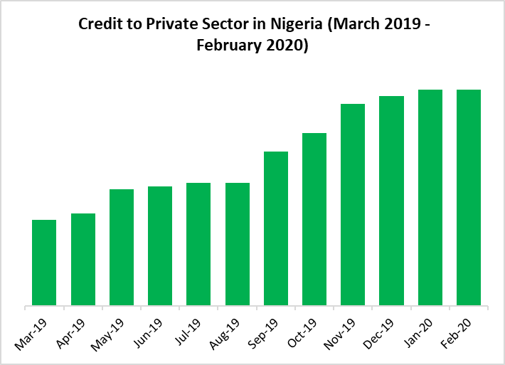 credit to private sector in nigeria
